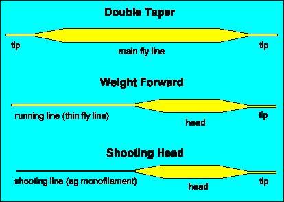 lineprofiles